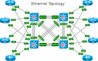 packetlife community lab ethernet topology