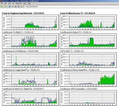 Linux system monitoring tools: Cacti screenshot