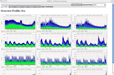 Linux system monitoring tools: Nfsen screenshot