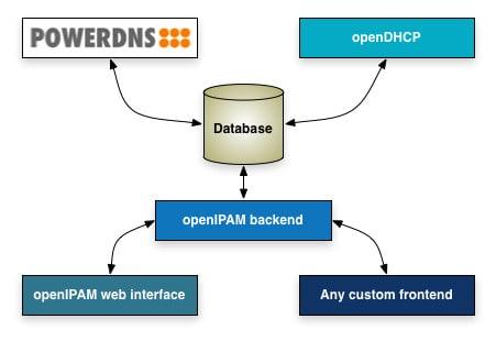 openipam screenshot